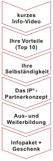Infos zum Intervention-Programm: Navigation: Step 0