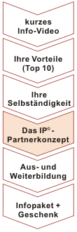 Infos zum Intervention-Programm-Akademie: Navigation: Step 4